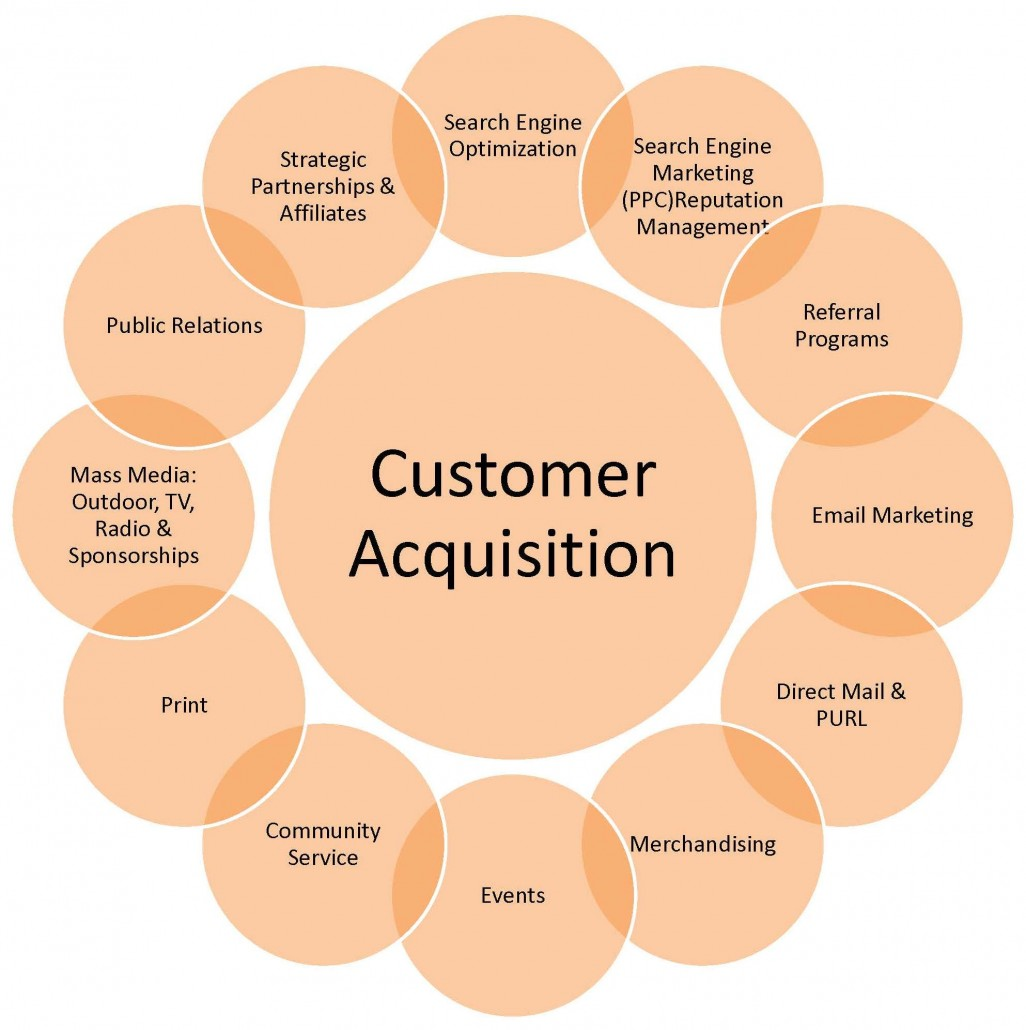 MARKETING-CAMPAIGNS-CUSTOMER-ACQUISITION-1026x1030